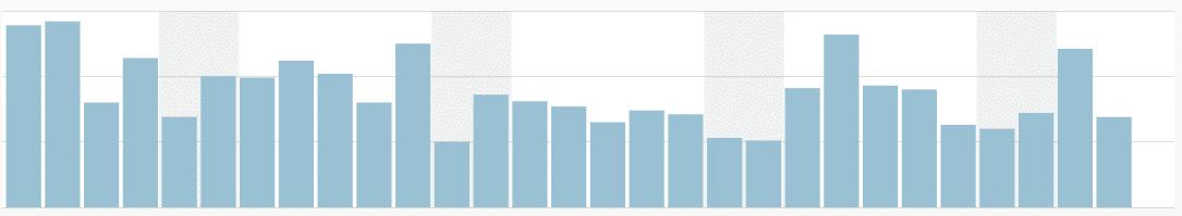 grafiek jetpack voor wordpress